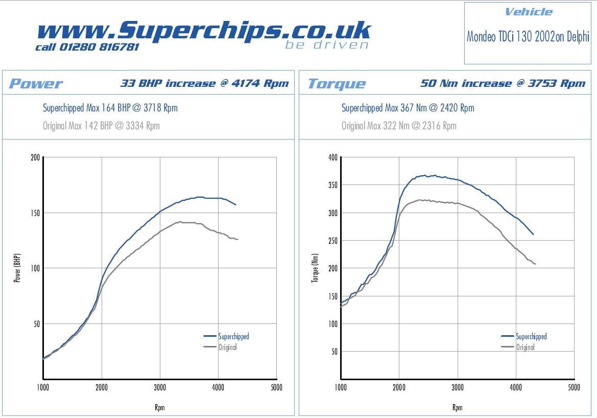 Superchips for the Mondeo.