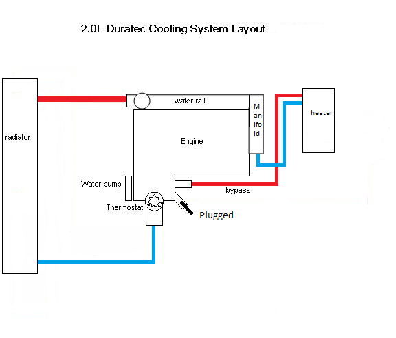 Duratec Conversion Duratec Plumbing (Water/Oil Breather/Header Tank)